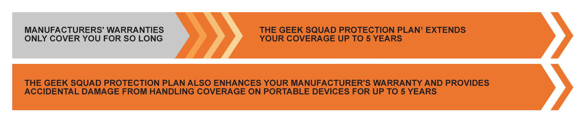 Computers, Tablets & eReader Protection Plans: Geek Squad - Best Buy