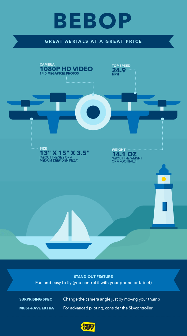Graphic of Bebop drone. Great aerials at a great price. Camera: 1080p HD video. 14.0-megapixel photos. Size: 13 inches x 15 inches x 1.4 inches. Top speed: 24.9 miles per hour. Weight: 14.1 ounces. Stand-out feature: Safety focus (light propellers stop on impact, protective indoor hull). Surprising spec: Connects to mobile device by creating own Wi-Fi hotspot. Must-have extra: For advanced piloting, consider the Skycontroller.
