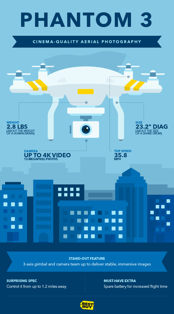 Graphic of Phantom 3 drone. Cinema-quality aerial photography. Weight: 2.82 pounds. Camera: Up to 4K video. Top speed: 35.79 miles per hour. Size: 23.2 inches diagonal. Stand-out feature: 3-axis gimbal and camera team up to deliver stable, immersive images. Surprising spec: Control it from up to 1.2 miles away. Must-have extra: Spare battery for increased flight time.