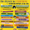 Answer to Everything: Girl Answer Songs of... - Various - CD