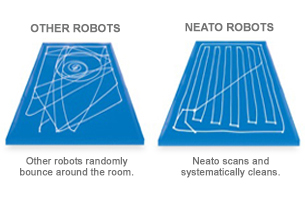 Cleaning pattern: Other robots randomly bounce around the room. Neato robots scan and systematically clean.