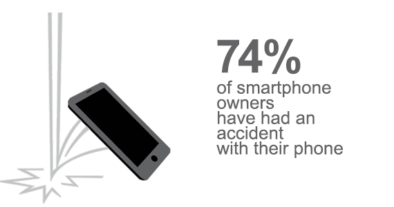 74% of smart phone users have had an accident with their phone
