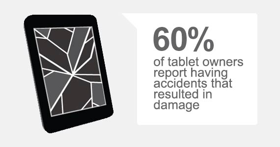 60% of tablet owners report having accidents that resulted in damage