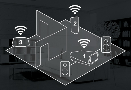 Multiroom, Every room deserves its own HEOS